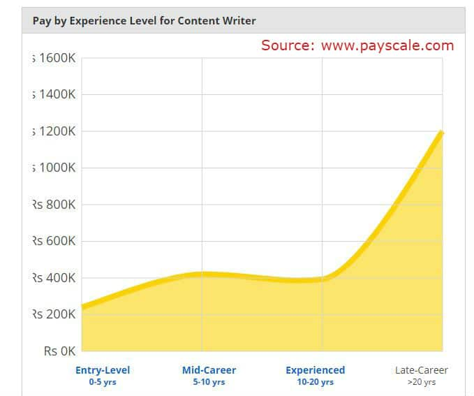 How to become a Content Writer ~ Payscale.com